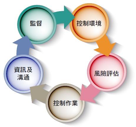 董事會架構與運作