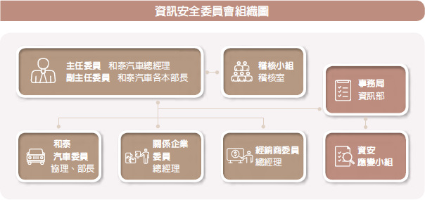 資訊安全委員會組織圖