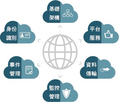 集團雲端平台管理政策