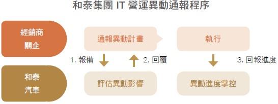 和泰集團 IT 營運異動通報程序